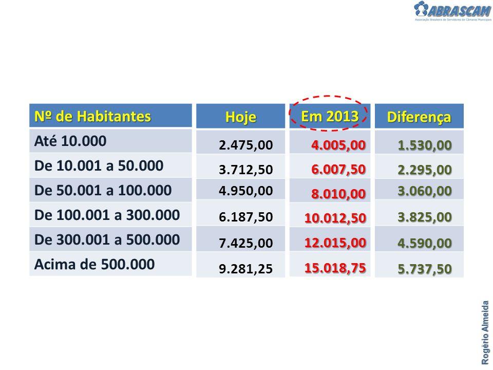 Nº de Habitantes Até 10.000 De 10.001 a 50.000 De 50.001 a 100.000