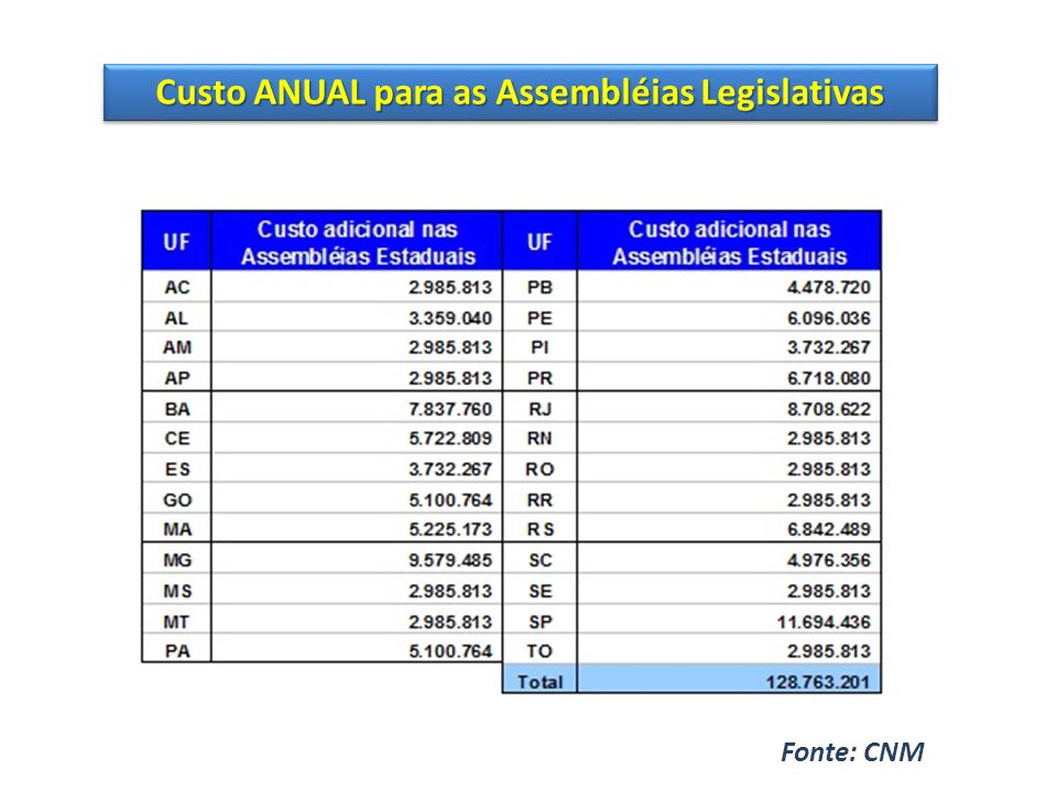Custo ANUAL para as Assembléias Legislativas