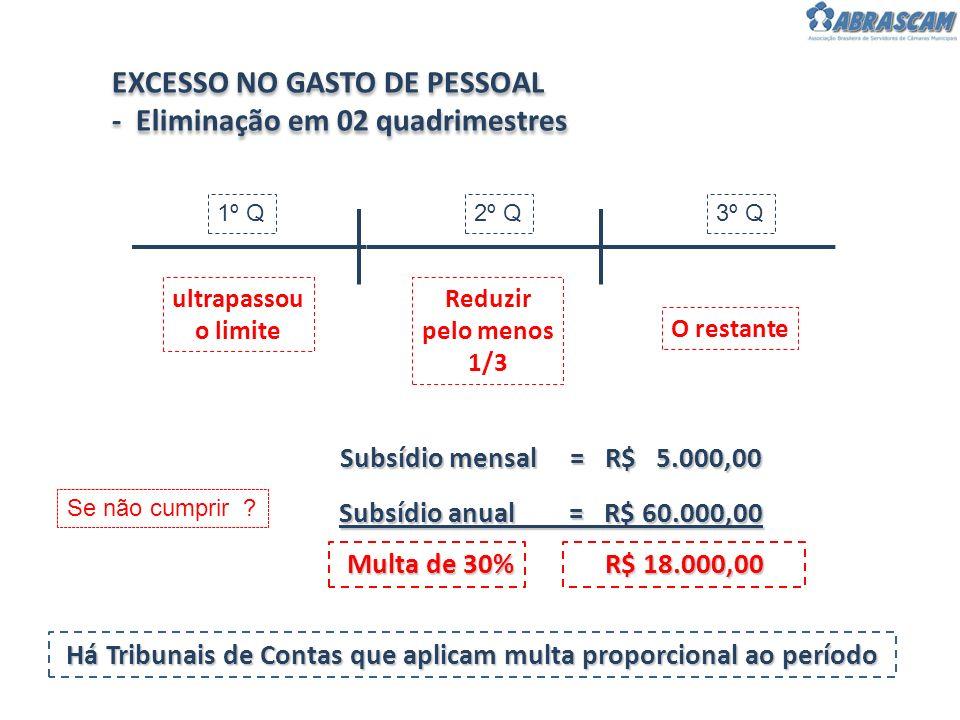 Há Tribunais de Contas que aplicam multa proporcional ao período