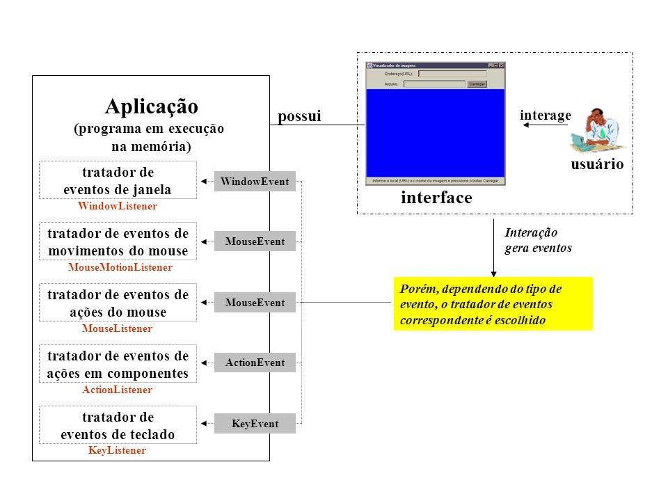 evento Aplicação (programa em execução na memória)