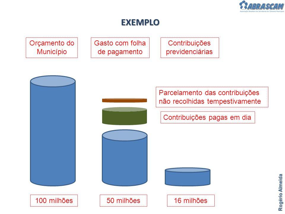 EXEMPLO Orçamento do Município Gasto com folha de pagamento