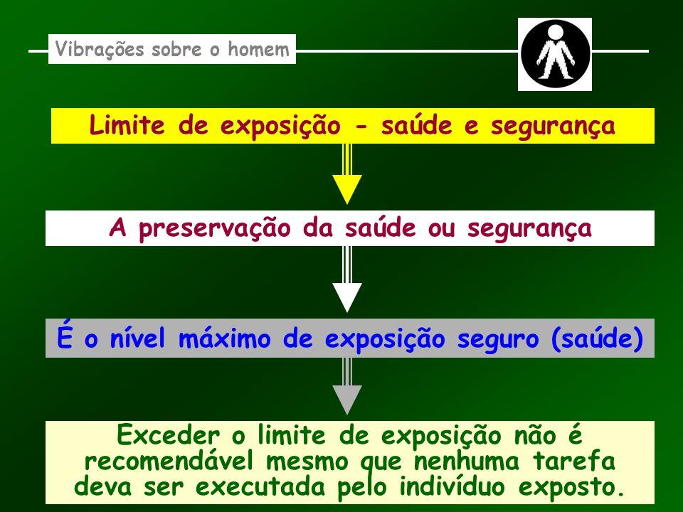 Limite de exposição - saúde e segurança