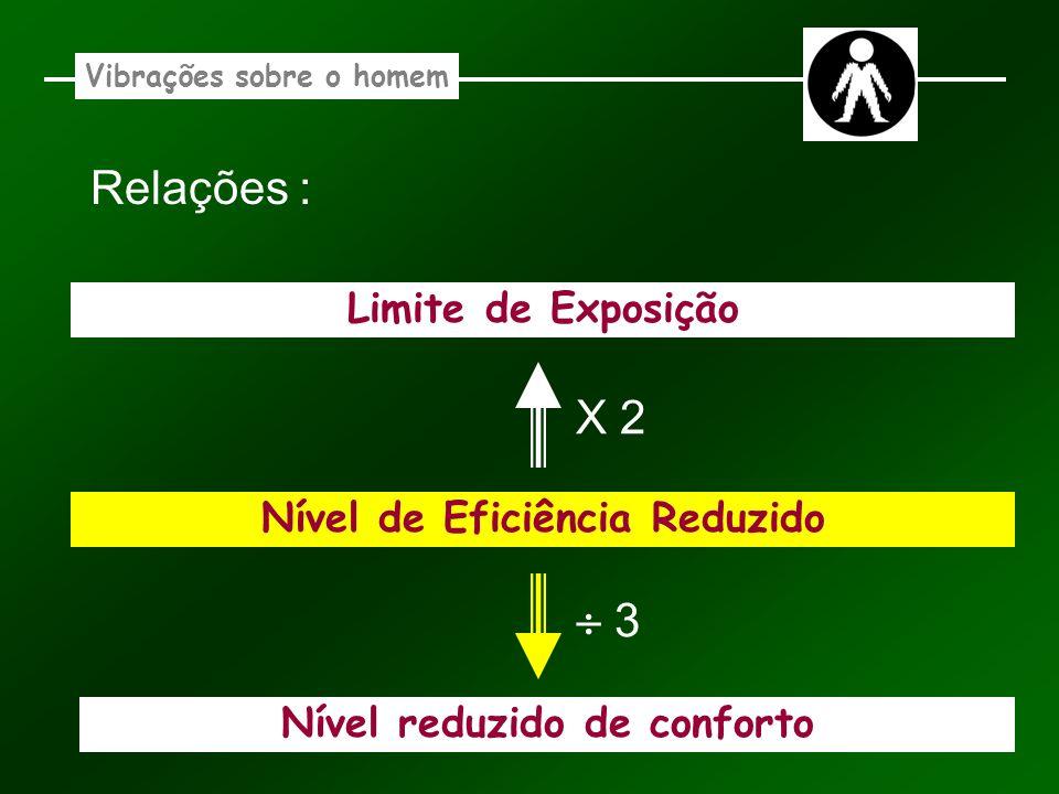 Relações : X 2  3 Limite de Exposição Nível de Eficiência Reduzido