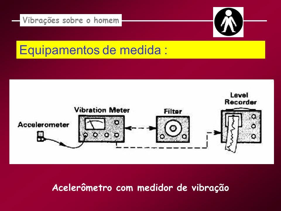Vibrações sobre o homem Acelerômetro com medidor de vibração