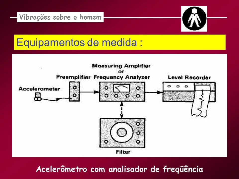 Vibrações sobre o homem Acelerômetro com analisador de freqüência