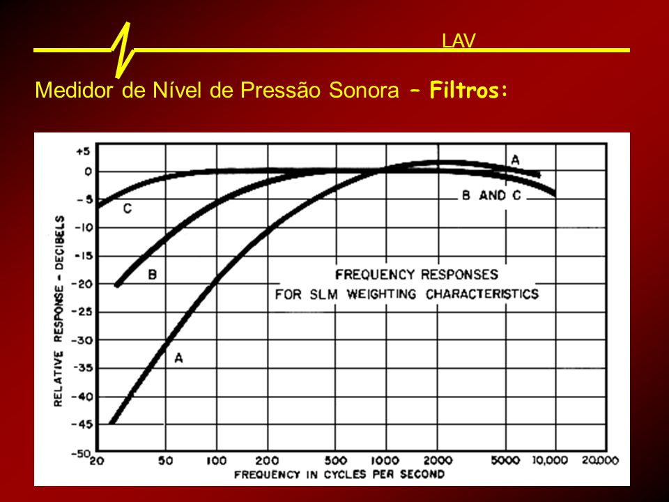 Medidor de Nível de Pressão Sonora – Filtros: