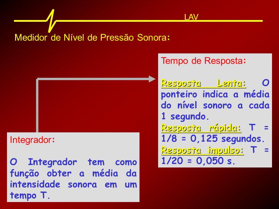 Medidor de Nível de Pressão Sonora: