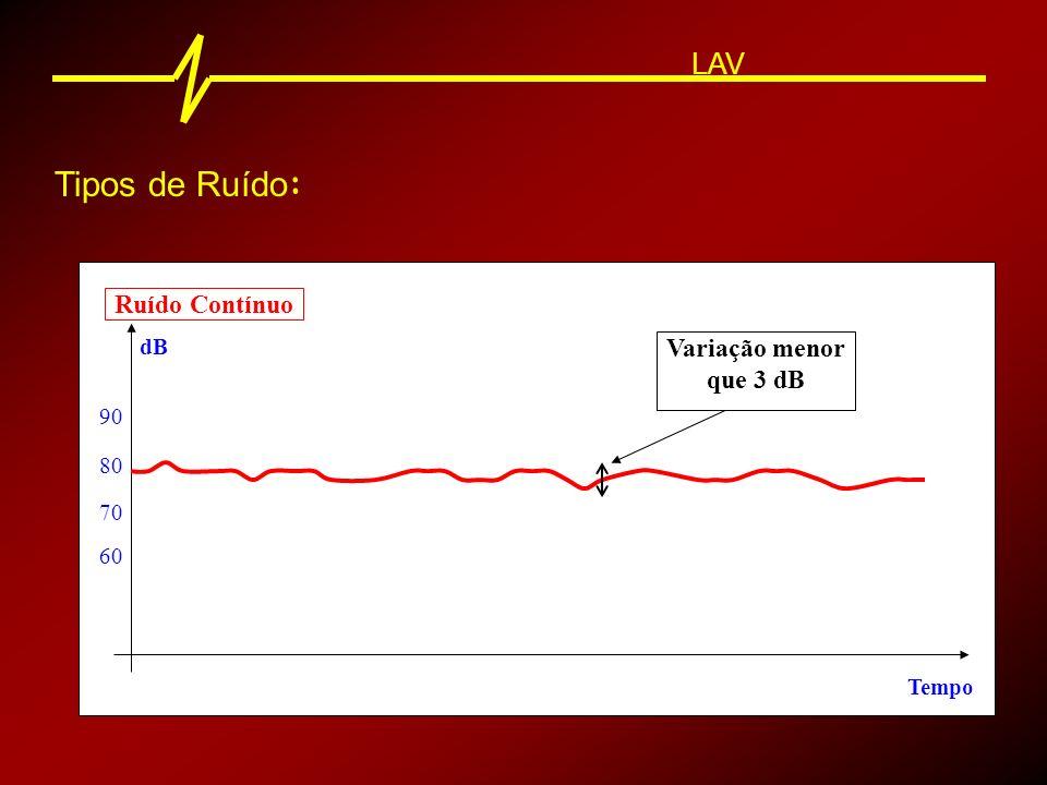 Tipos de Ruído: LAV Ruído Contínuo Variação menor que 3 dB dB 90 80 70