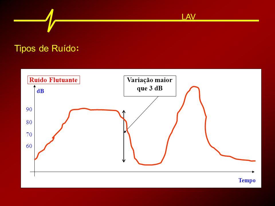 Tipos de Ruído: LAV Ruído Flutuante Variação maior que 3 dB dB 90 80