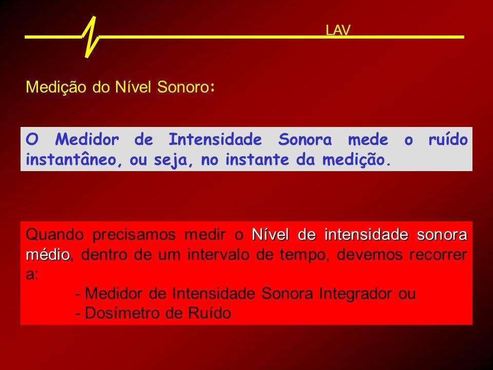 Medição do Nível Sonoro: