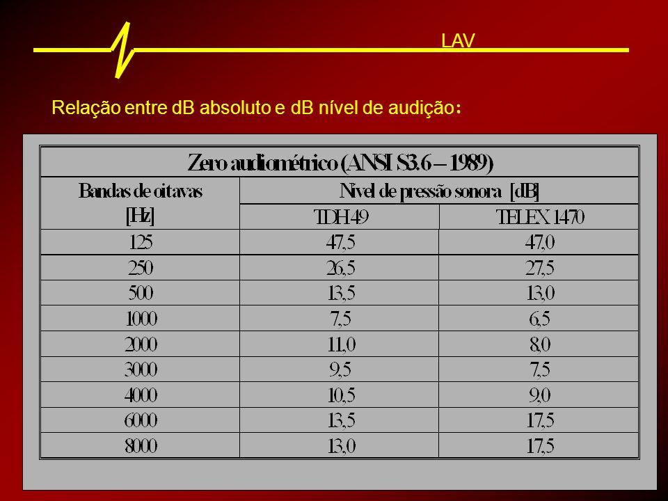 LAV Relação entre dB absoluto e dB nível de audição: