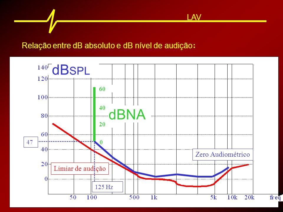 dBSPL dBNA LAV Relação entre dB absoluto e dB nível de audição: