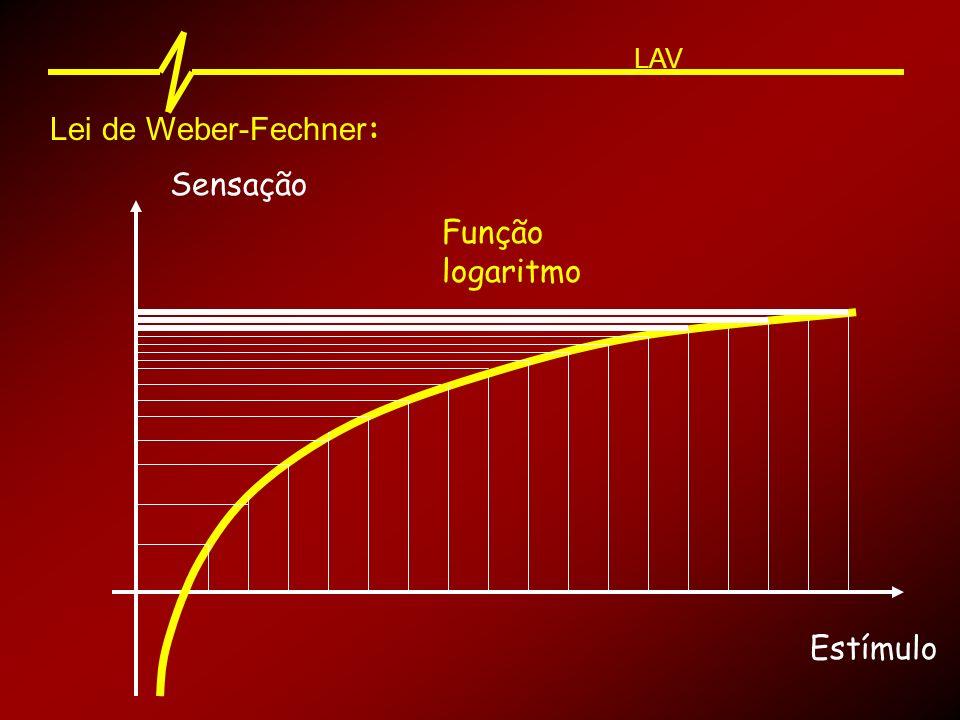 LAV Lei de Weber-Fechner: Sensação Função logaritmo Estímulo