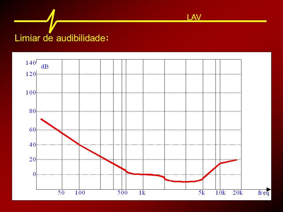 Limiar de audibilidade: