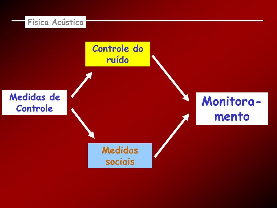 Monitora-mento Controle do ruído Medidas de Controle Medidas sociais