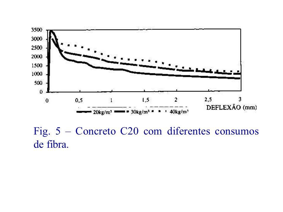 Fig. 5 – Concreto C20 com diferentes consumos de fibra.