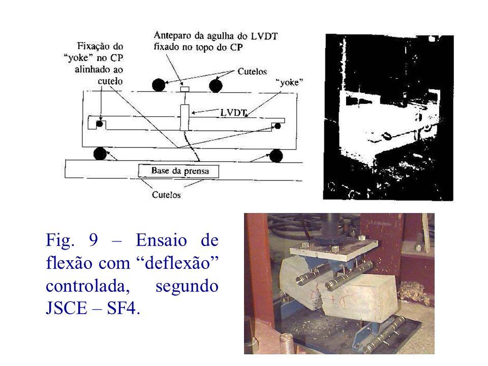 Fig. 9 – Ensaio de flexão com deflexão controlada, segundo JSCE – SF4.