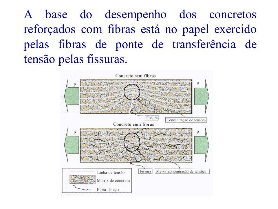 A base do desempenho dos concretos reforçados com fibras está no papel exercido pelas fibras de ponte de transferência de tensão pelas fissuras.