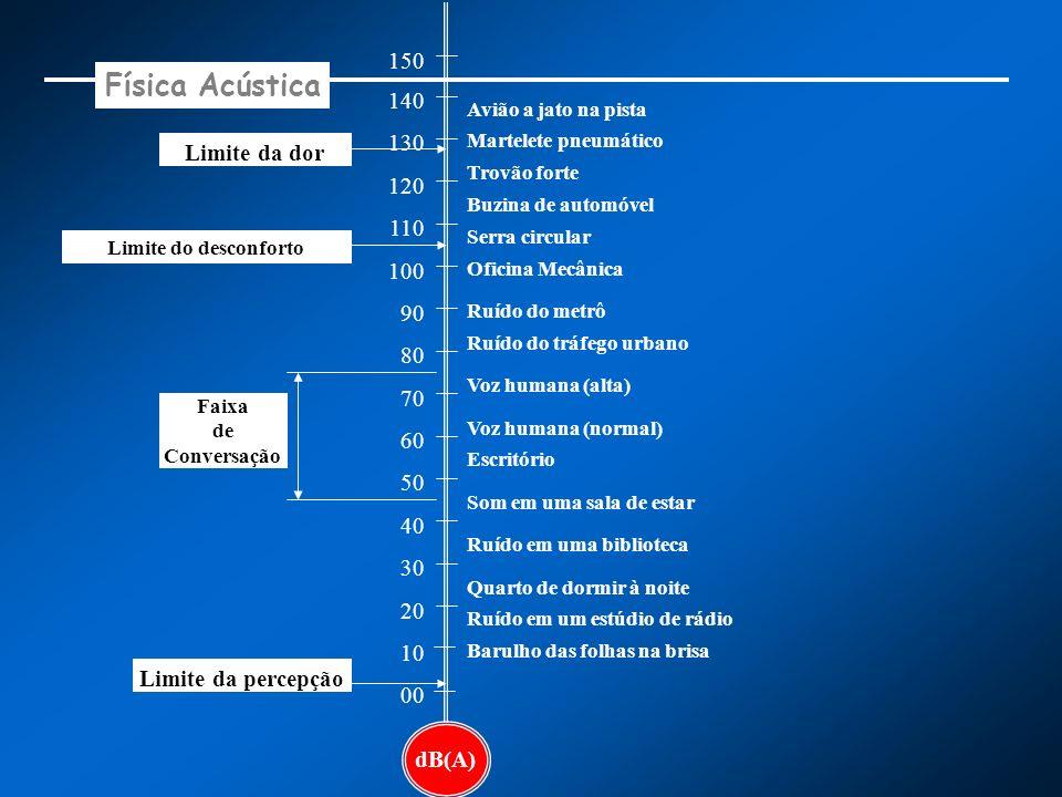 Física Acústica 150 140 130 Limite da dor 120 110 100 90 80 70 60 50