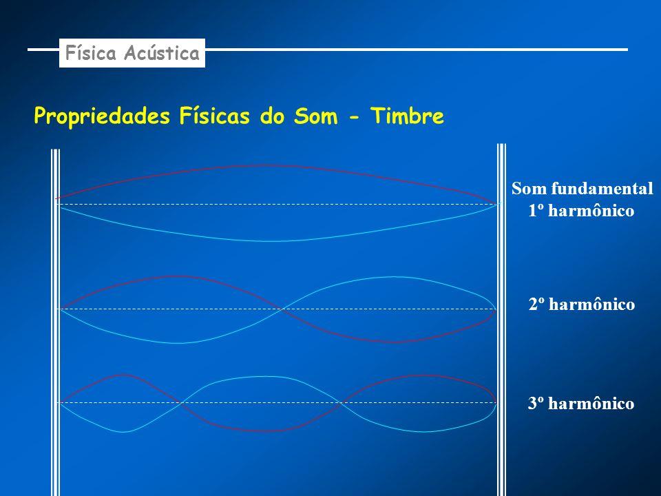 Propriedades Físicas do Som - Timbre