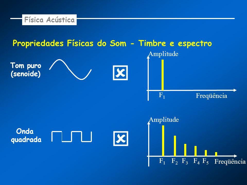   Propriedades Físicas do Som - Timbre e espectro Física Acústica