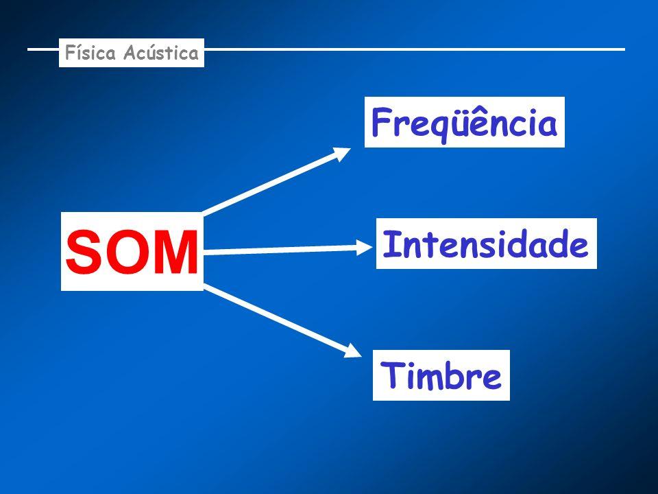 Física Acústica Freqüência SOM Intensidade Timbre