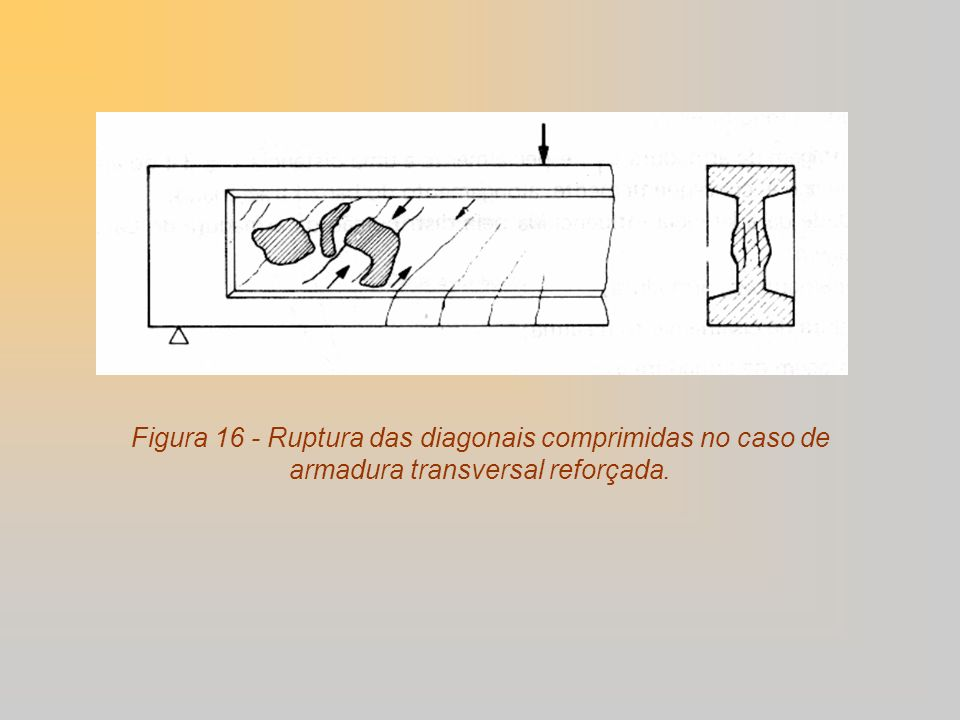 Figura 16 - Ruptura das diagonais comprimidas no caso de armadura transversal reforçada.