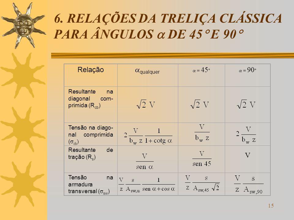 6. RELAÇÕES DA TRELIÇA CLÁSSICA PARA ÂNGULOS  DE 45 E 90