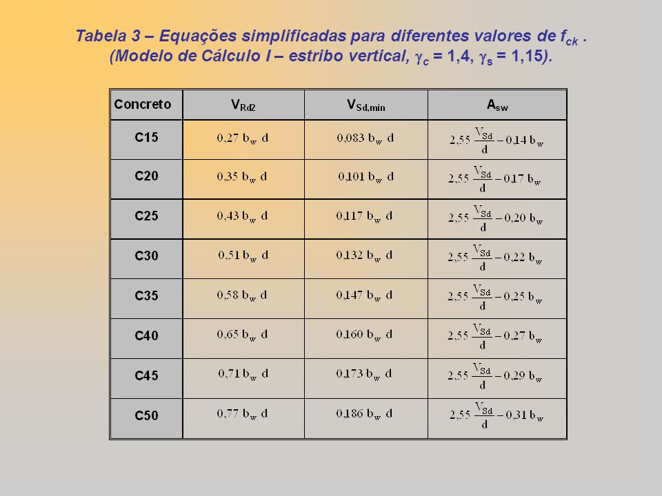 Tabela 3 – Equações simplificadas para diferentes valores de fck .