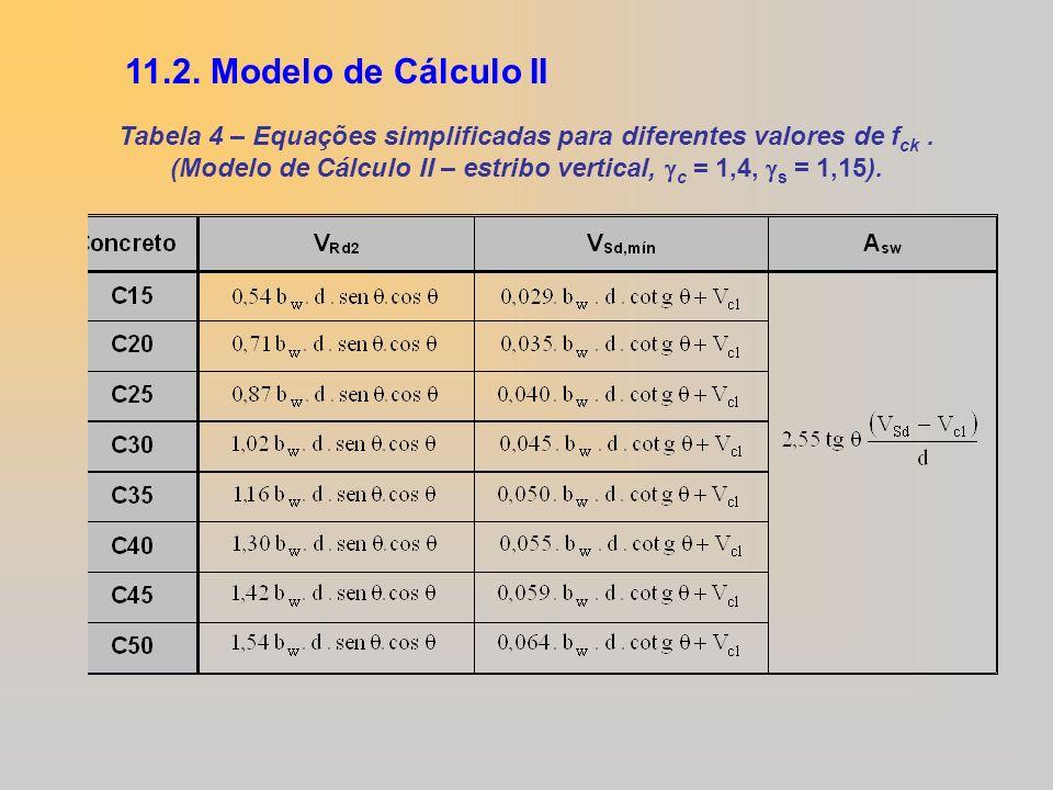 11.2. Modelo de Cálculo II Tabela 4 – Equações simplificadas para diferentes valores de fck .