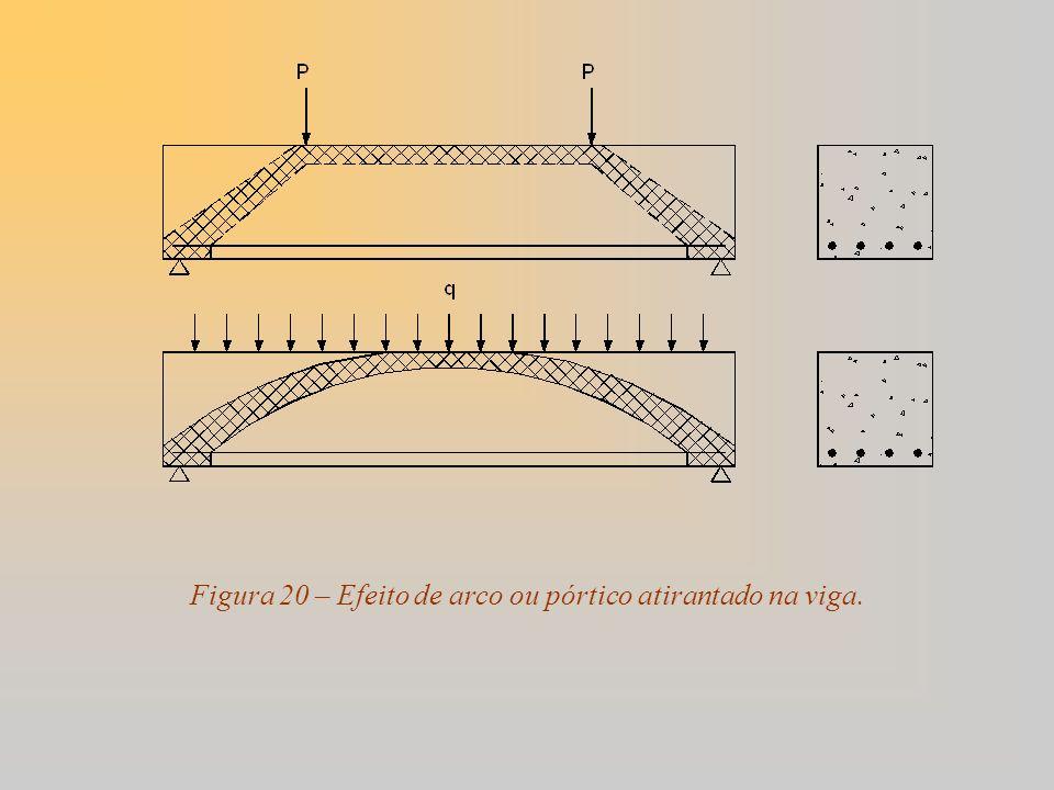 Figura 20 – Efeito de arco ou pórtico atirantado na viga.