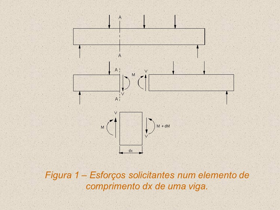 Figura 1 – Esforços solicitantes num elemento de comprimento dx de uma viga.