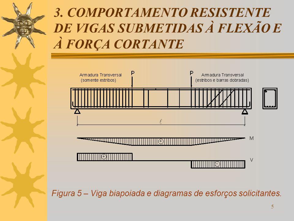 Figura 5 – Viga biapoiada e diagramas de esforços solicitantes.