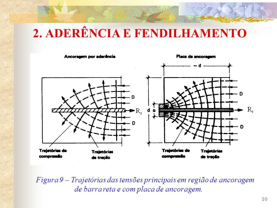 2. ADERÊNCIA E FENDILHAMENTO