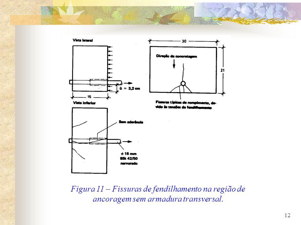 Figura 11 – Fissuras de fendilhamento na região de ancoragem sem armadura transversal.