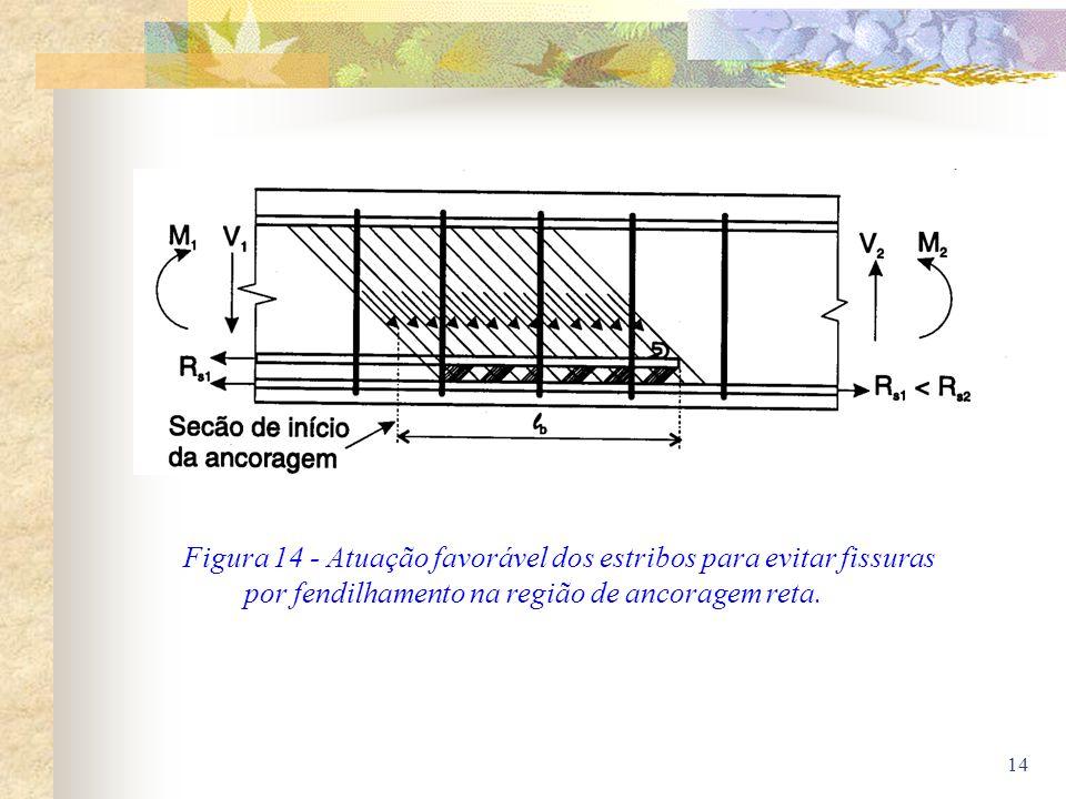 Figura 14 - Atuação favorável dos estribos para evitar fissuras por fendilhamento na região de ancoragem reta.