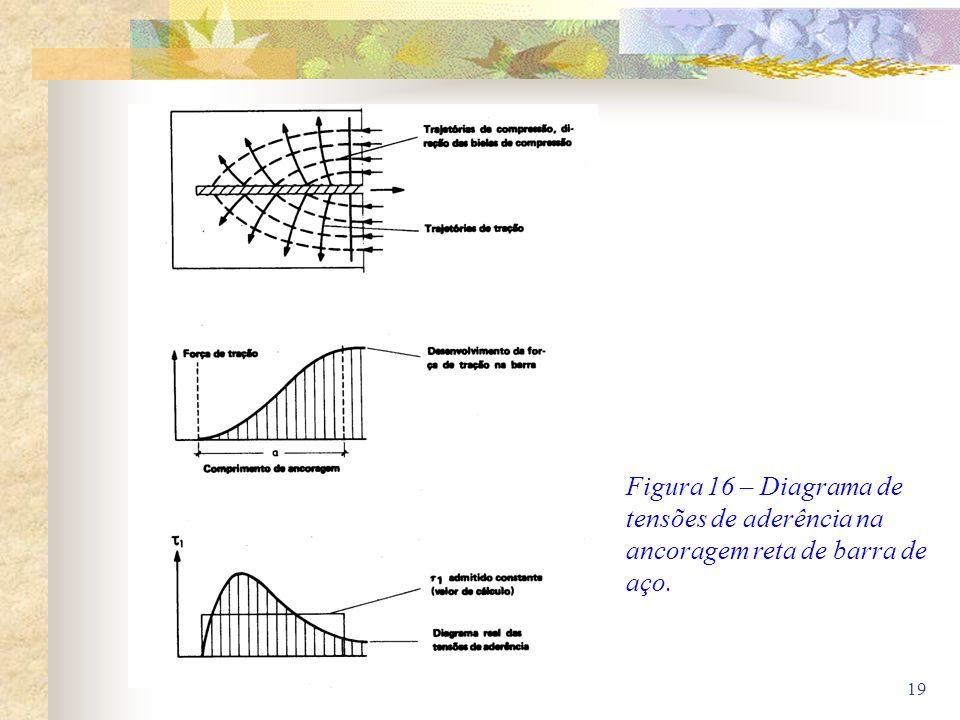 Figura 16 – Diagrama de tensões de aderência na ancoragem reta de barra de aço.