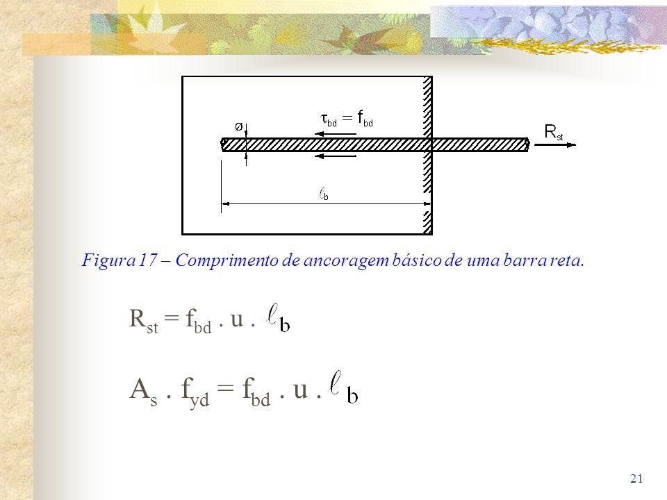 Figura 17 – Comprimento de ancoragem básico de uma barra reta.