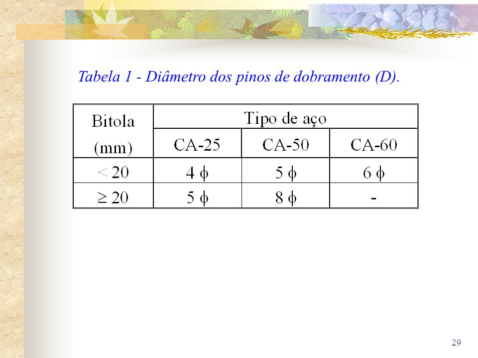 Tabela 1 - Diâmetro dos pinos de dobramento (D).