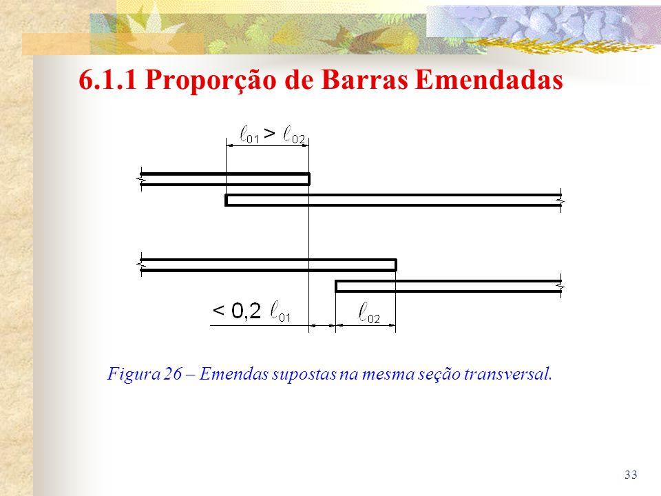 6.1.1 Proporção de Barras Emendadas