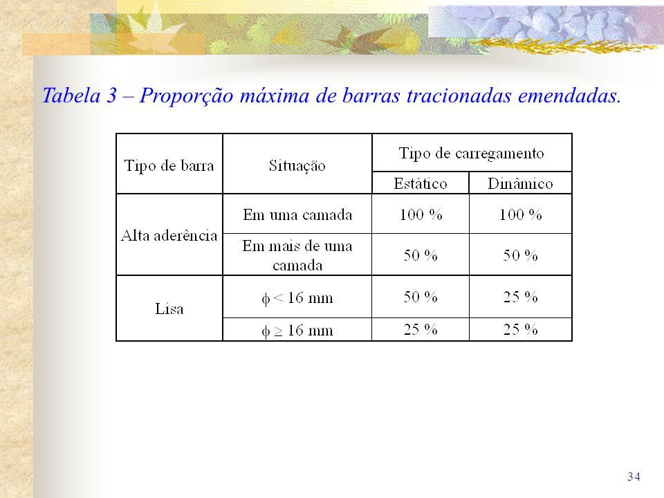 Tabela 3 – Proporção máxima de barras tracionadas emendadas.