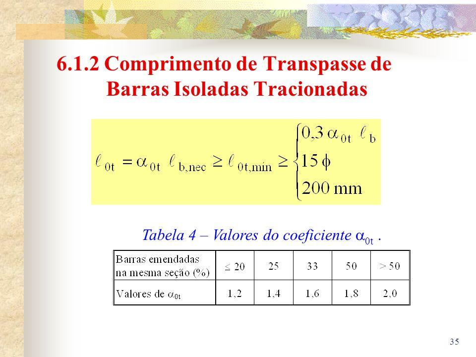 6.1.2 Comprimento de Transpasse de Barras Isoladas Tracionadas