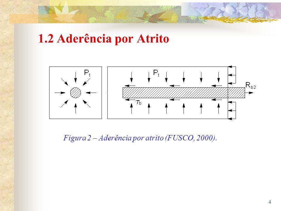 Figura 2 – Aderência por atrito (FUSCO, 2000).