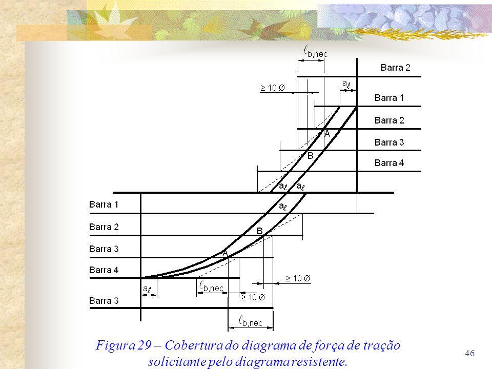 Figura 29 – Cobertura do diagrama de força de tração solicitante pelo diagrama resistente.