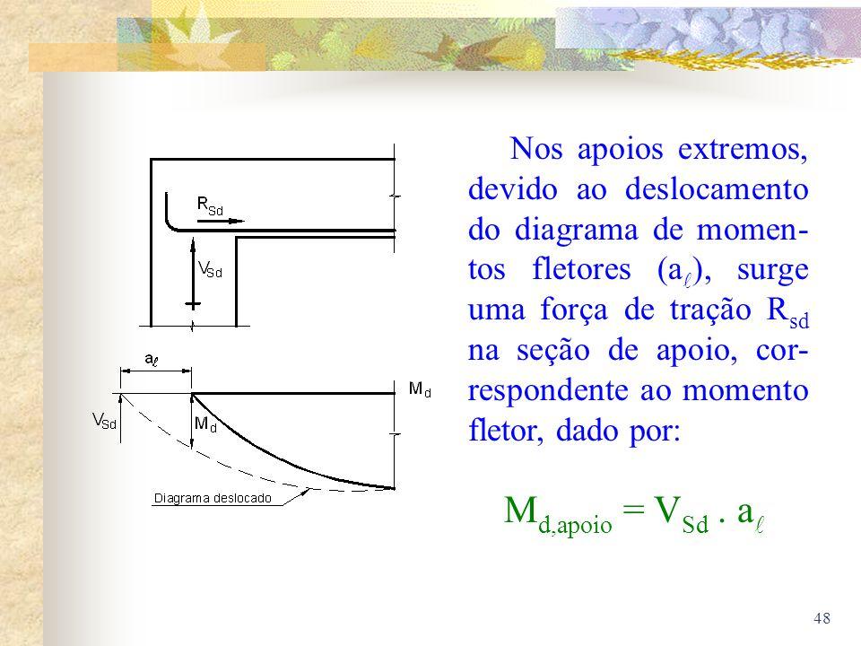 Nos apoios extremos, devido ao deslocamento do diagrama de momen-tos fletores (a), surge uma força de tração Rsd na seção de apoio, cor-respondente ao momento fletor, dado por: