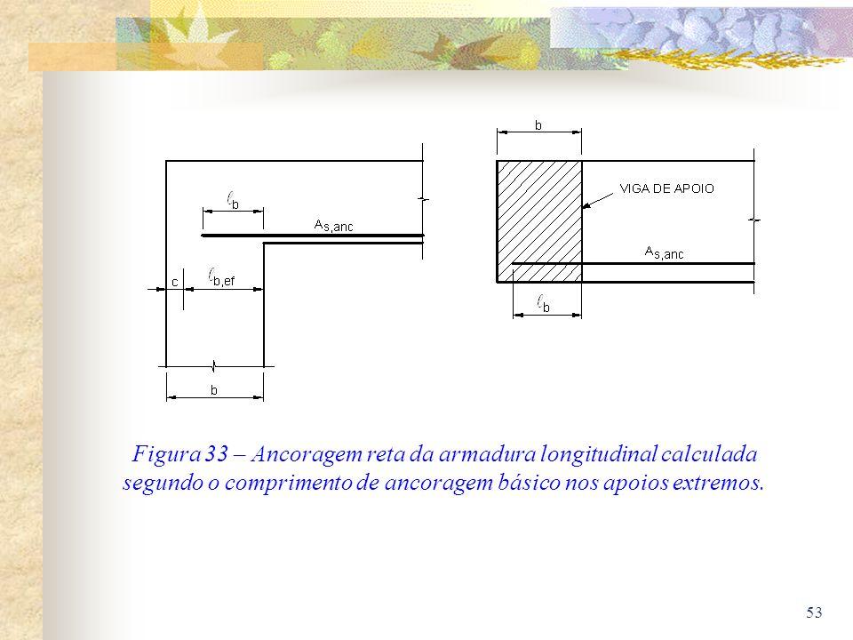 Figura 33 – Ancoragem reta da armadura longitudinal calculada segundo o comprimento de ancoragem básico nos apoios extremos.