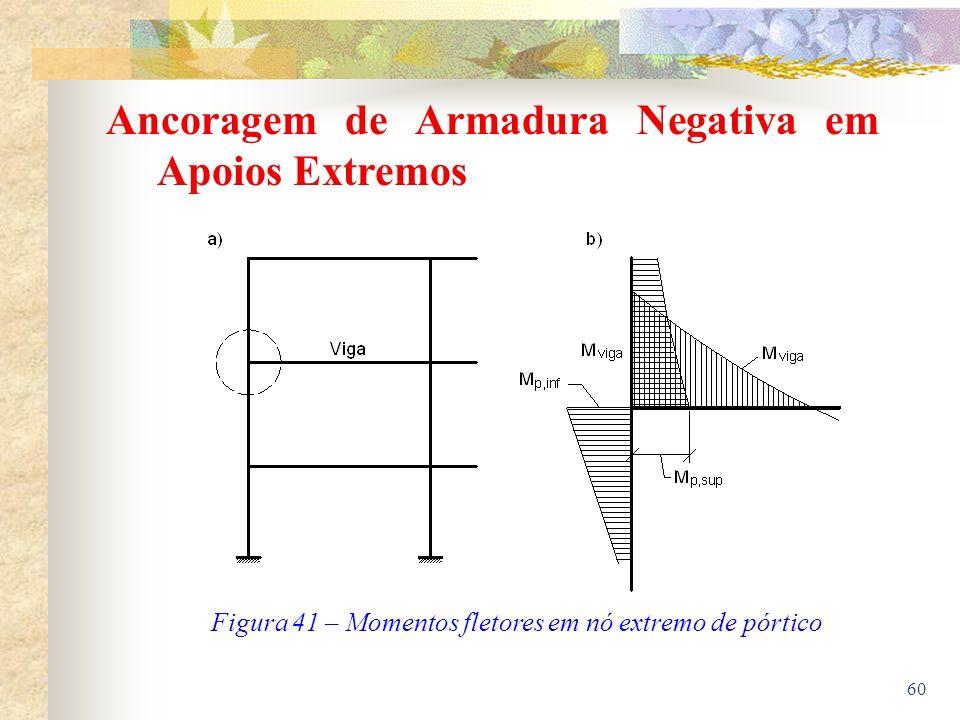 Figura 41 – Momentos fletores em nó extremo de pórtico