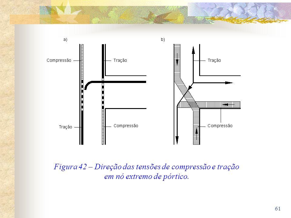 Figura 42 – Direção das tensões de compressão e tração