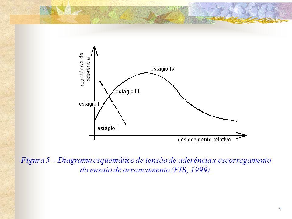 Figura 5 – Diagrama esquemático de tensão de aderência x escorregamento do ensaio de arrancamento (FIB, 1999).