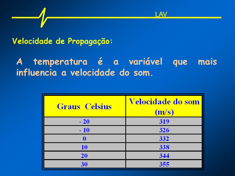 A temperatura é a variável que mais influencia a velocidade do som.